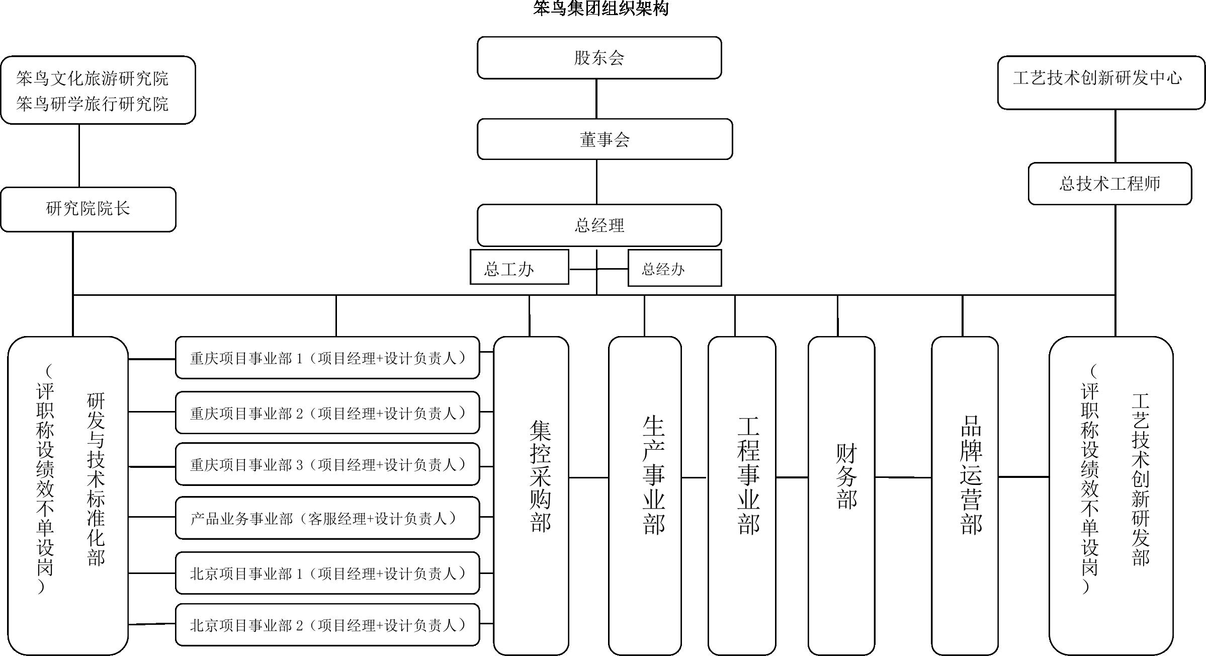 齐发老虎机文化齐发老虎机组织框架